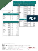 Lista de Precios de Tuberias en Acero Galvanizadas Coval 2009