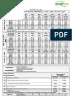Tabela de Preço Intermedica Regional - PME