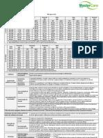 Tabela de Preço Medial Saúde - PME