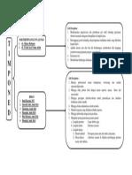 Struktur Organisasi Poned