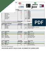 2017-18 Winter2 Morgan Creek - Results