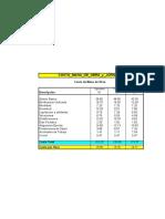 Costo Mano de Obra y Jornales Agosto Setiembre 2015