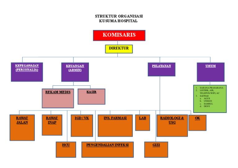 struktur organisasi kosong Struktur Organisasi Alumni