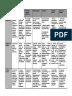 Cuadro Comparativo de Teorias Organizacionales