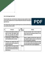 Simtom Checklist Gangguan Identitas Disosatif