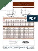 Micro d Panel Cutouts