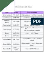 Liste des monnaies de la France