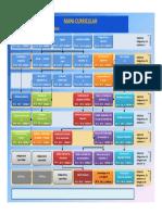 Mapa Curricular IMC