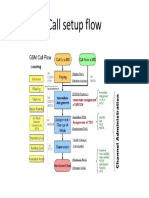 CallSetupFlow GSM