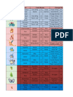318845079 Daftar Jurus Moves Ilmu Dan Kekuatan Pokemon Pada Game Pokemon GO