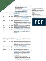 Layer 7 Protocols