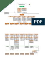 00. Estructura Organizativa 2017 - Organo Ejecutivo