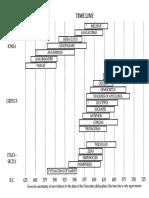 Timeline of Presocratic Greek philosophers