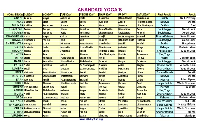 Anandadi Yogaspdf Sky Regions Astrological Sign
