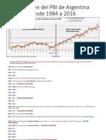 Evolución Del PBI de Argentina Desde 1984 a 2016
