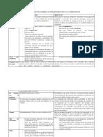 Cuadro Comparativo Sobre Las Unidades Didacticas y Los Proyectos