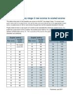 2017 KS2 Scaled Score Conversion Tables