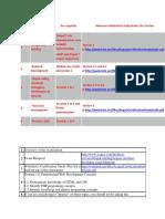 Cracking Acquia Drupal Certification