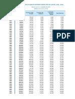 Producto Bruto Interno Según Tipo de Gasto 1950 - 2016 (Valores a Precios Constantes de 2007)