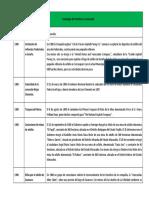 Cronologia XX.pdf