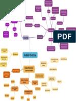 Mapa Mental de Análisis Financiero