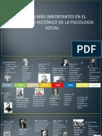 Linea de Tiempo Aportes de La Psicologia Social