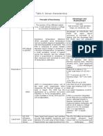 Table a Sensor Características