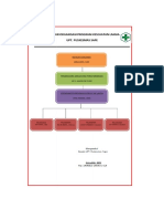 Contoh Struktur Organisasi Program