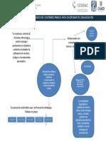 Gráfica de Estrategia Didáctica
