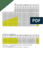 活化課程家長選擇權案-集中排課可行性之英師量評估表