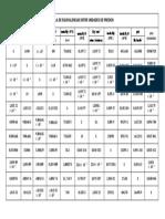 Tabla de Equivalencias Entre Unidades de Presión