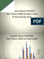 Gambaran Kasus HIV