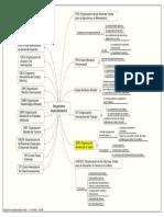 Organismos Especializados de La ONU Diagrama