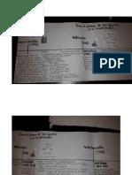 Linea de Timepo 2 teorías administrativas