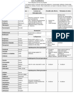 Classification of Antibiotics for Printing