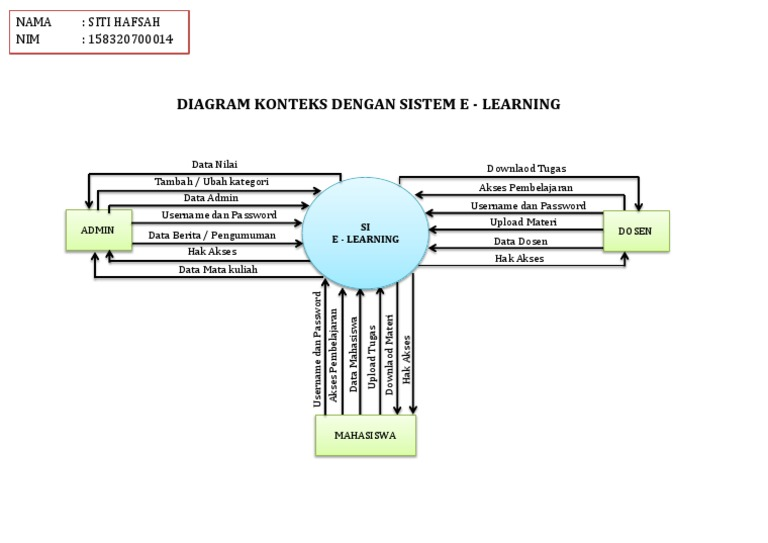 Diagram konteks ccuart Gallery