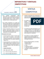 95203940 Ventajas Comparativas y Ventajas Comeptitivas