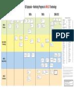 2.a.1.f v2 Active Matrix (AM) DTMC (Display Technology Milestone Chart)