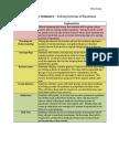 edsc 304 assessment summary