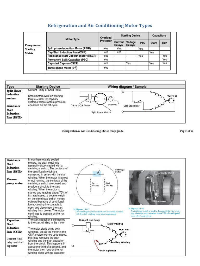 Refrigeration And Air Conditioning Motor Types Relay Capacitor Permanent Split Run Ac Induction