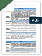 Cuadro Comparativo de Nuevo León y Otras Entidades Mexicanas (Aspectos Económicos)