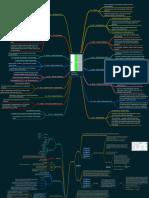 Linux Mind Map