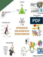 Metodología Del SENA Aplicada en Los Procesos Formativos