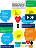 completed peds concept map  1