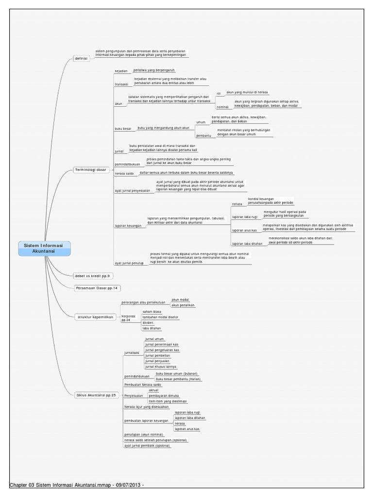 Chapter 03 sistem informasi akuntansipdf ccuart Choice Image