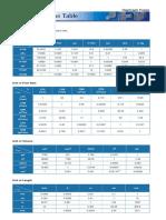 Conversion Table (Flow & Pressure)