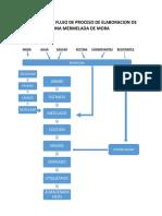 Diagrama de Flujo de Proceso de Elaboracion de Una Mermelada de Mora