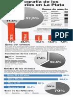Radiografia de los asesinatos en La Plata