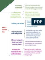 Brace Map Benefits of Instructional Model