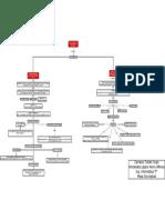 Mapa Conceptual Unidad III